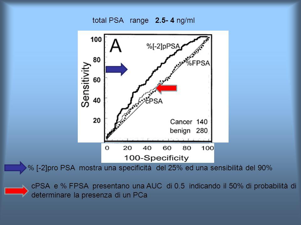 total PSA range 2.5- 4 ng/ml % [-2]pro PSA mostra una specificità del 25% ed una sensibilità del 90%